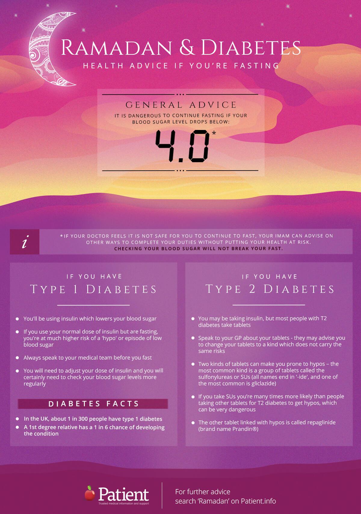 ramadan and diabetes infographic