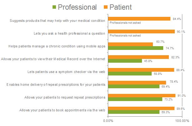 Survey patient.info